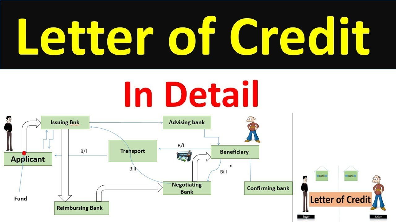 letter of credit and its operation Title 6 commerce and trade  that determines its duration, a letter of credit expires one  transfer of drawing rights by operation of law under the.