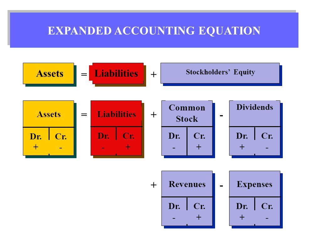 basic accounting equation